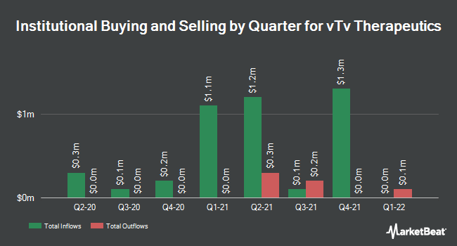 Institutional Ownership by Quarter for vTv Therapeutics (NASDAQ:VTVT)