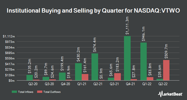 Institutional Ownership by Quarter for Vanguard Russell 2000 (NASDAQ:VTWO)