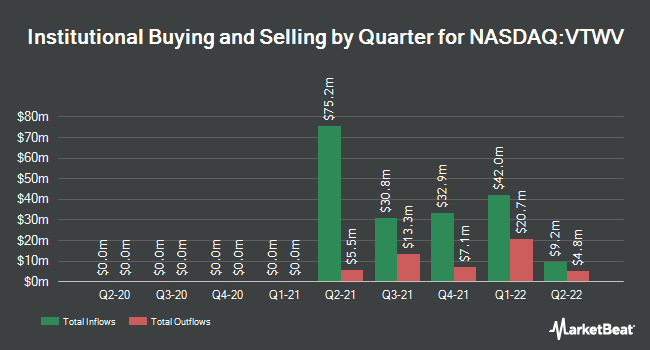 Institutional Ownership by Quarter for Vanguard Russell 2000 Value Index Fund ETF Shares (NASDAQ:VTWV)