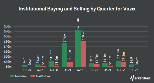 Institutional Ownership by Quarter for Vuzix (NASDAQ:VUZI)