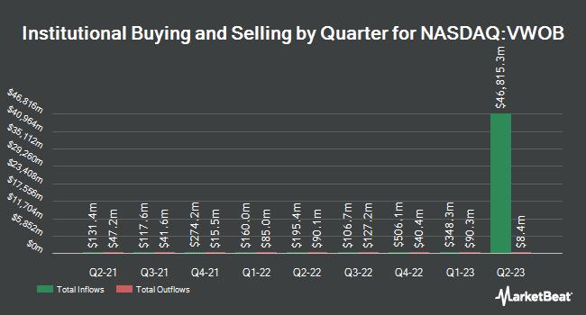 Institutional Ownership by Quarter for Vanguard Emerging Markets Government Bond Index Fund ETF Shares (NASDAQ:VWOB)