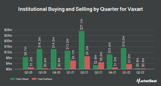 Institutional Ownership by Quarter for Vaxart (NASDAQ:VXRT)