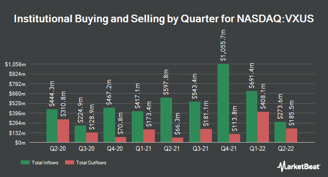 Institutional Ownership by Quarter for Vanguard Total International Stock ETF (NASDAQ:VXUS)