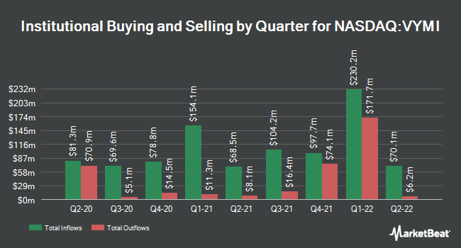 Institutional Ownership by Quarter for Vanguard International High Dividend Yield ETF (NASDAQ:VYMI)