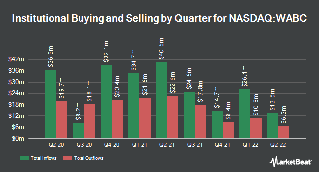 Institutional Ownership by Quarter for Westamerica Bancorporation (NASDAQ:WABC)