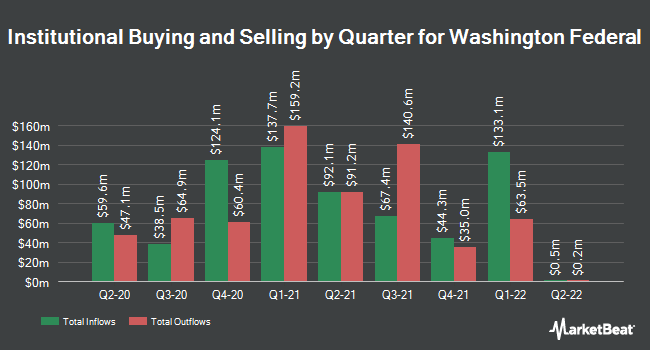 Institutional Ownership by Quarter for Washington Federal (NASDAQ:WAFD)