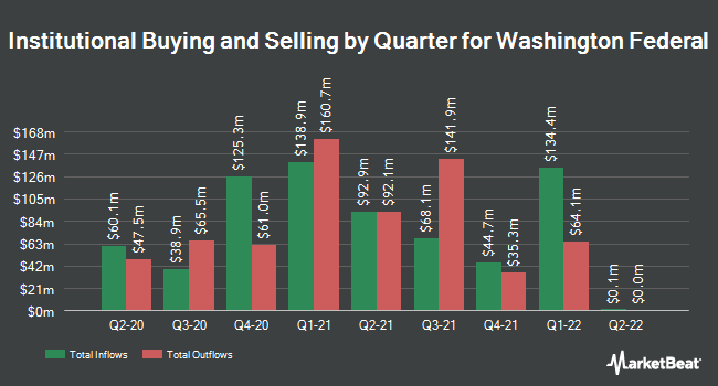 Insider Trading History for Washington Federal (NASDAQ:WAFD)