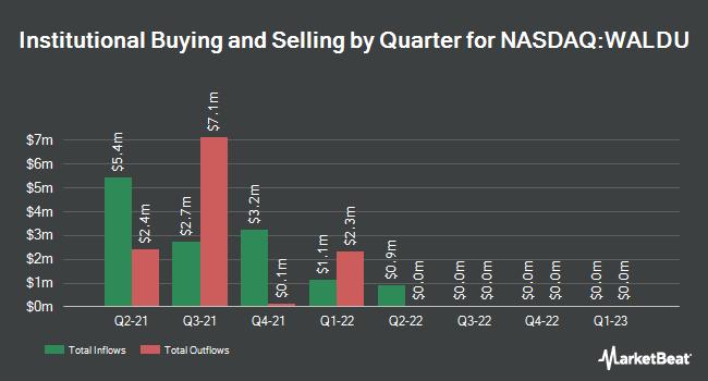 Institutional Ownership by Quarter for Waldencast Acquisition (NASDAQ:WALDU)