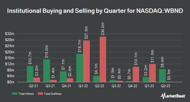 Institutional Ownership by Quarter for Western Asset Total Return ETF (NASDAQ:WBND)