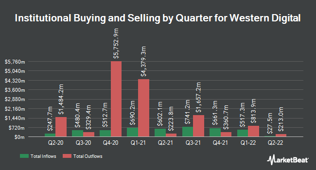 Institutional Ownership by Quarter for Western Digital Corporation (NASDAQ:WDC)