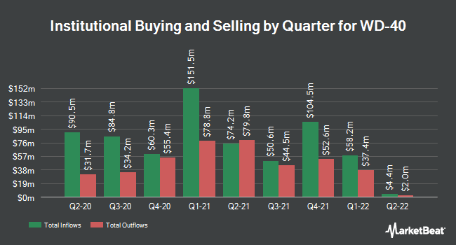 Institutional Ownership by Quarter for WD-40 Company (NASDAQ:WDFC)