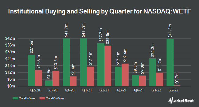 Institutional Ownership by Quarter for WisdomTree Investments (NASDAQ:WETF)