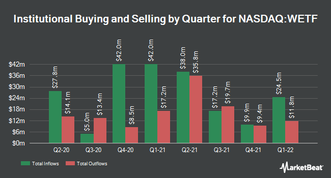 Institutional Ownership by Quarter for Wisdom Tree Investments (NASDAQ:WETF)