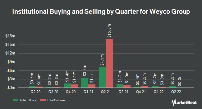 Institutional Ownership by Quarter for Weyco Group (NASDAQ:WEYS)