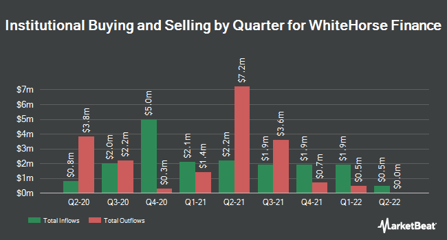Institutional Ownership by Quarter for WhiteHorse Finance (NASDAQ:WHF)