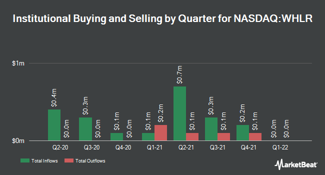 Institutional Ownership by Quarter for Wheeler Real Estate Investment Trust (NASDAQ:WHLR)