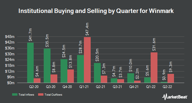 Institutional Ownership by Quarter for Winmark (NASDAQ:WINA)