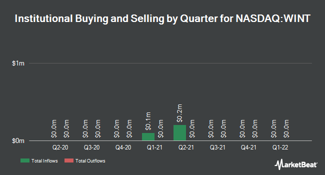 Institutional Ownership by Quarter for Windtree Therapeutics (NASDAQ:WINT)