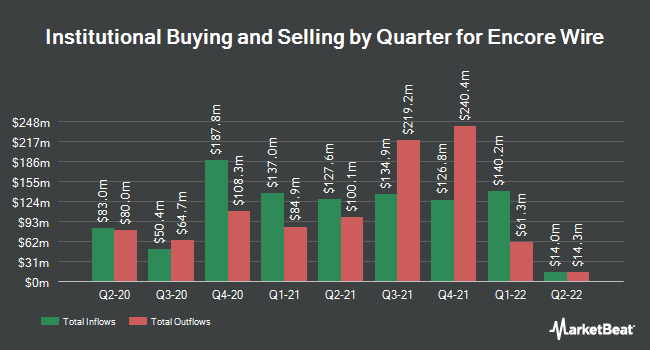 Institutional Ownership by Quarter for Encore Wire Corporation (NASDAQ:WIRE)