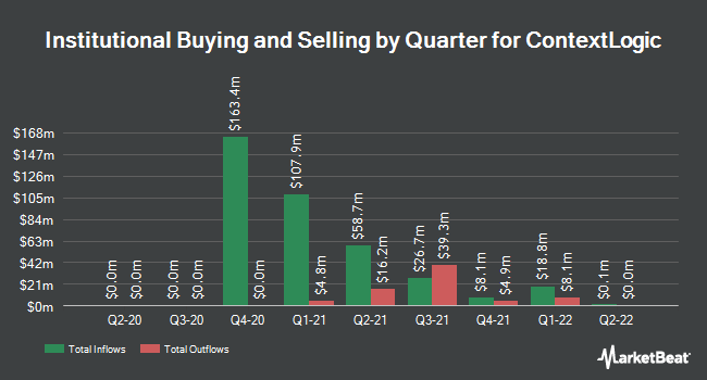 Institutional Ownership by Quarter for ContextLogic (NASDAQ:WISH)