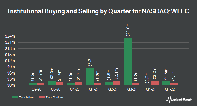 Institutional Ownership by Quarter for Willis Lease Finance Corporation (NASDAQ:WLFC)