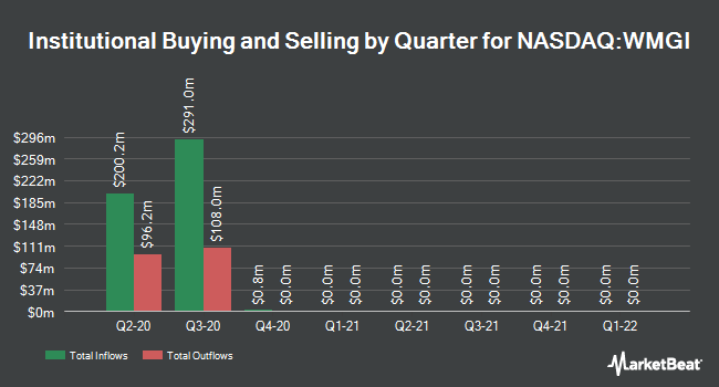 Institutional Ownership by Quarter for Wright Medical Group N.V. (NASDAQ:WMGI)