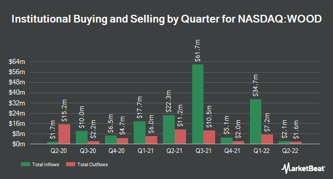 Institutional Ownership by Quarter for iShares Global Timber & Forestry ETF (NASDAQ:WOOD)