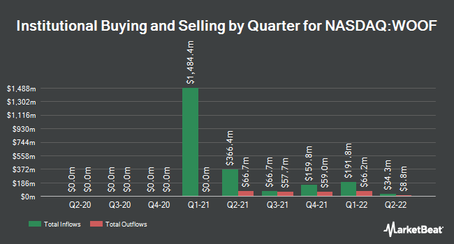 Institutional Ownership by Quarter for VCA (NASDAQ:WOOF)