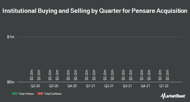 Institutional Ownership by Quarter for Pensare Acquisition (NASDAQ:WRLS)