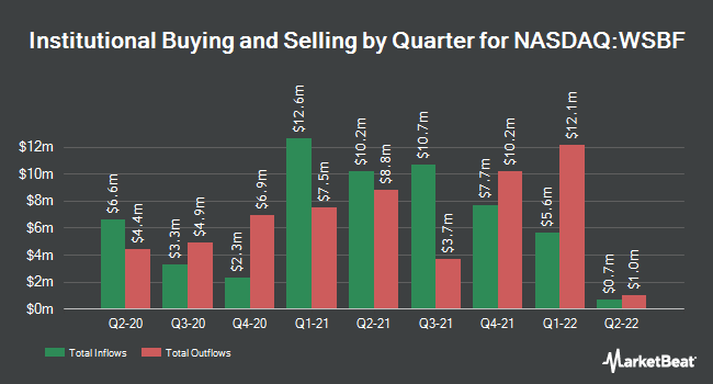 Institutional Ownership by Quarter for Waterstone Financial (NASDAQ:WSBF)