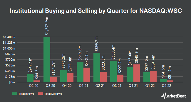 Institutional Ownership by Quarter for WillScot (NASDAQ:WSC)