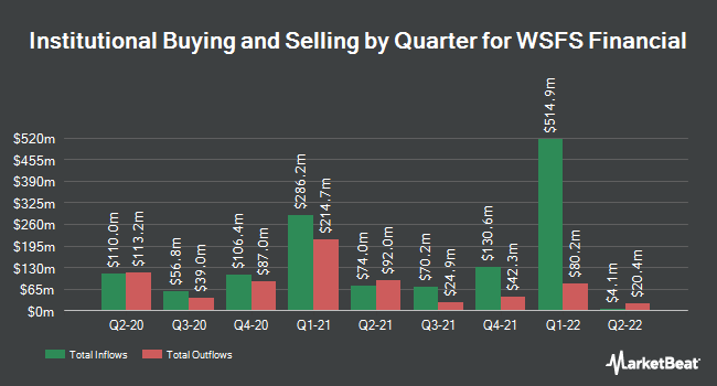 Institutional Ownership by Quarter for WSFS Financial Corporation (NASDAQ:WSFS)