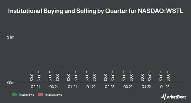 Insider Trading History for Westell Technologies (NASDAQ:WSTL)