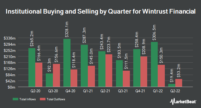 Institutional Ownership by Quarter for Wintrust Financial Corp (NASDAQ:WTFC)