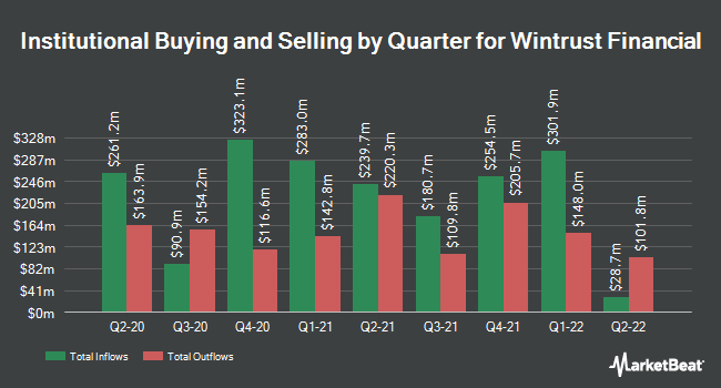 Institutional Ownership by Quarter for Wintrust Financial (NASDAQ:WTFC)