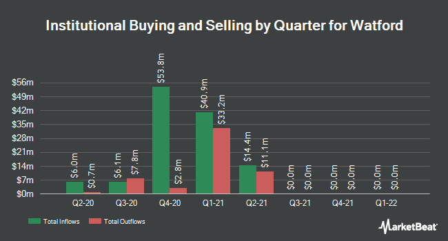 Institutional Ownership by Quarter for Watford (NASDAQ:WTRE)