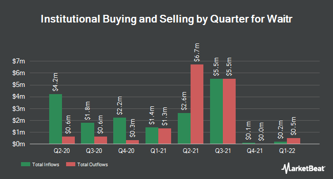 Institutional Ownership by Quarter for Waitr (NASDAQ:WTRH)