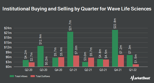 Insider Trading History for WAVE Life Sciences (NASDAQ:WVE)