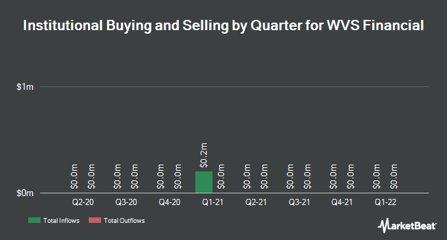 Institutional Ownership by Quarter for WVS Financial Corp. (NASDAQ:WVFC)