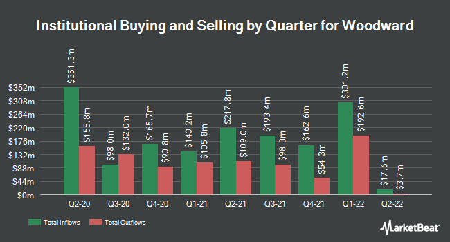Institutional Ownership by Quarter for Woodward (NASDAQ:WWD)