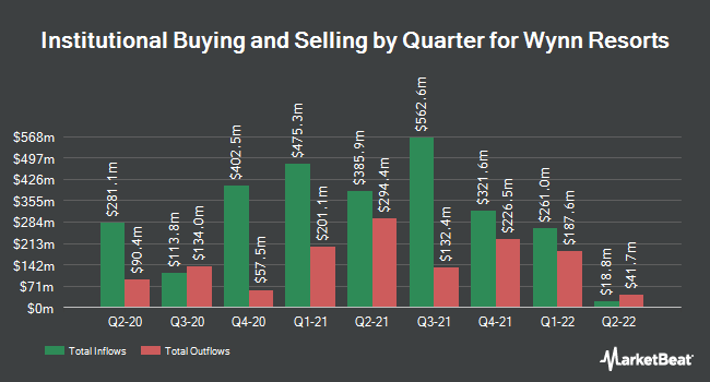 Institutional Ownership by Quarter for Wynn Resorts, Limited (NASDAQ:WYNN)