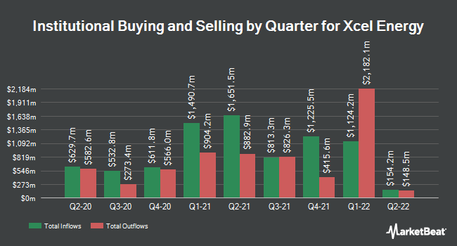 Institutional Ownership by Quarter for Xcel Energy (NASDAQ:XEL)