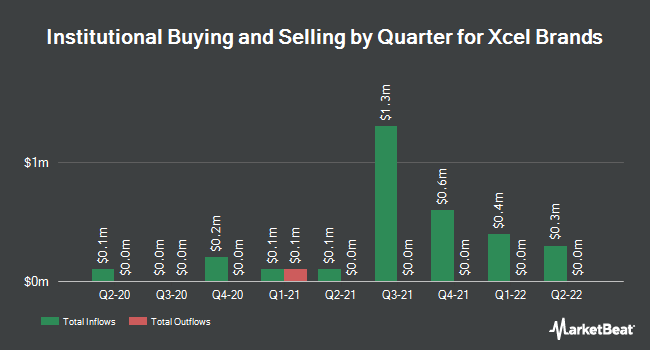 Institutional Ownership by Quarter for Xcel Brands (NASDAQ:XELB)