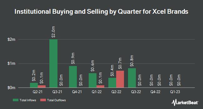 Insider Trading History for XCel Brands (NASDAQ:XELB)