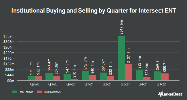 Institutional Ownership by Quarter for Intersect ENT (NASDAQ:XENT)