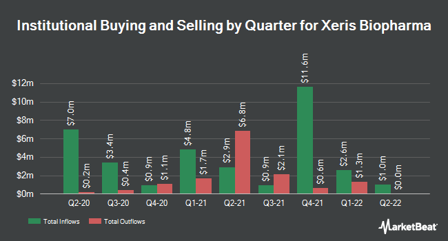 Institutional Ownership by Quarter for Xeris Pharmaceuticals (NASDAQ:XERS)