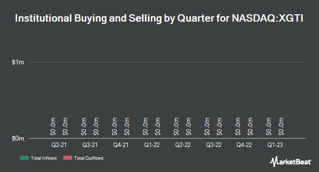 Institutional Ownership by Quarter for XG Technology (NASDAQ:XGTI)