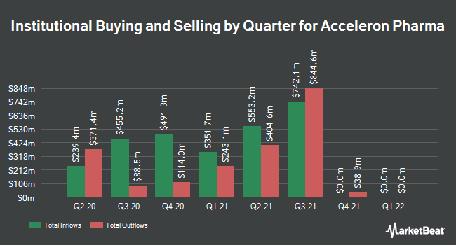 Institutional Ownership by Quarter for Acceleron Pharma (NASDAQ:XLRN)