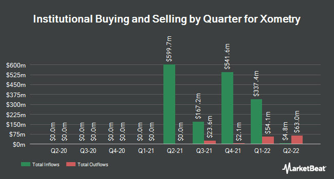 Institutional Ownership by Quarter for Xometry (NASDAQ:XMTR)