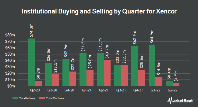 Institutional Ownership by Quarter for Xencor (NASDAQ:XNCR)